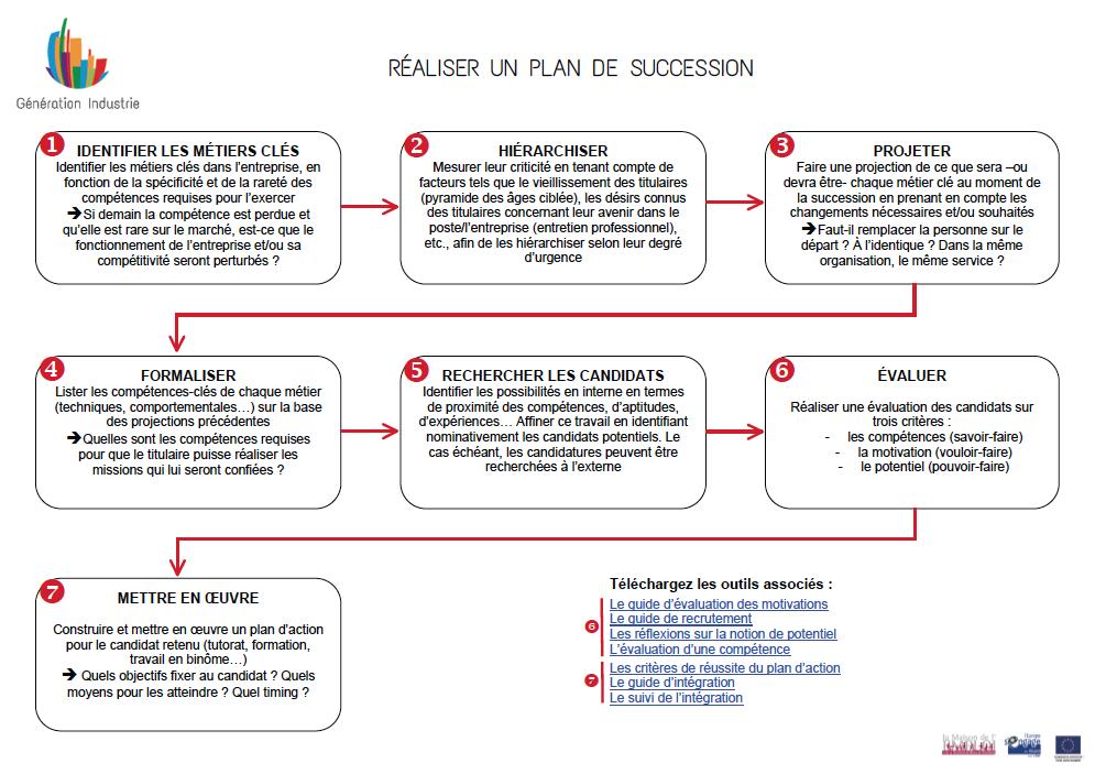 Mettre En Place Un Plan De Succession Generation Industrie